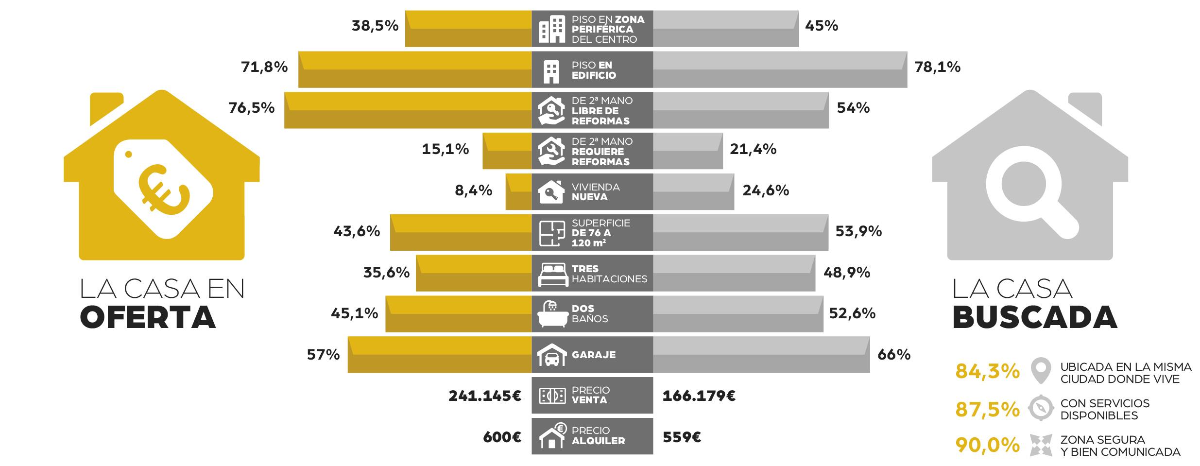 Publicaciones inmobiliarias. Precio de la vivienda