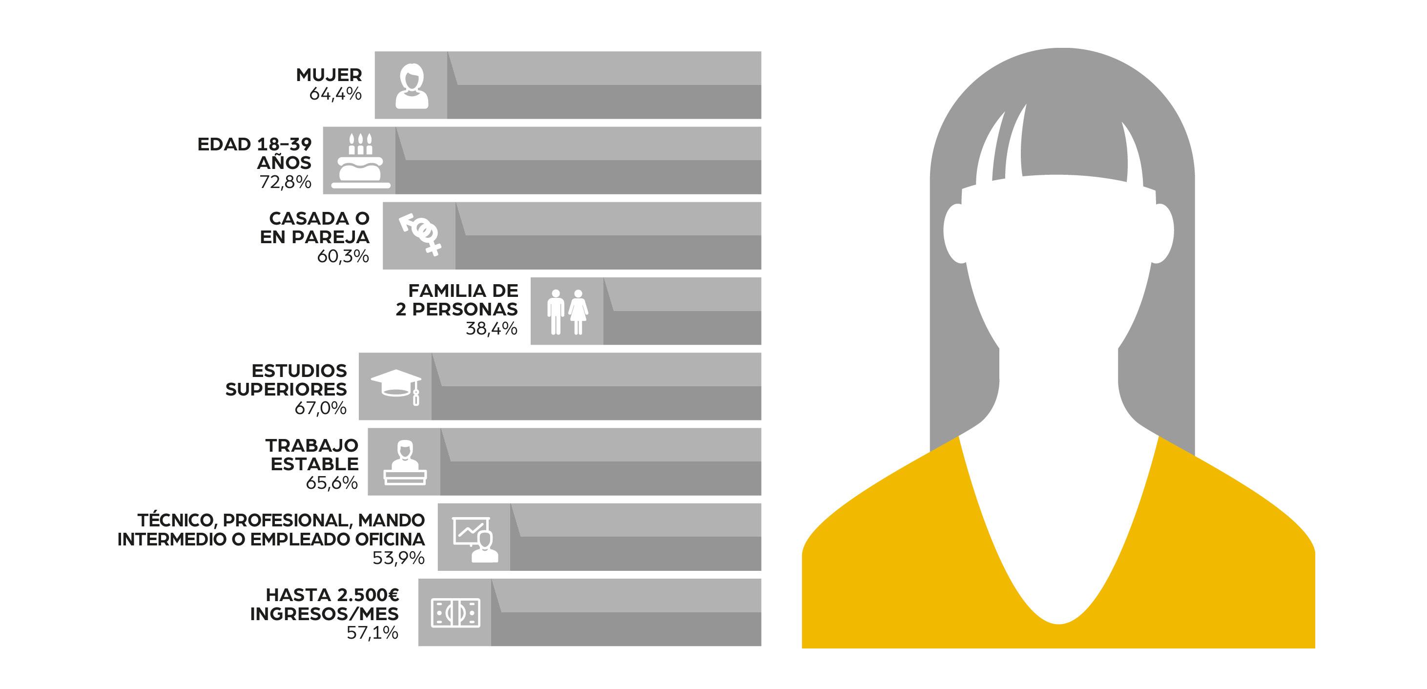Publicaciones inmobiliarias. Comprador vivienda España