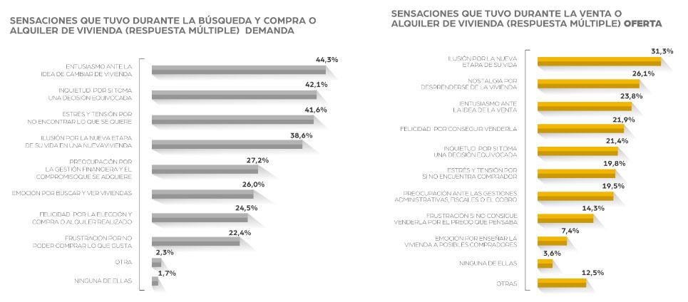 Sensaciones españoles al comprar o vender vivienda