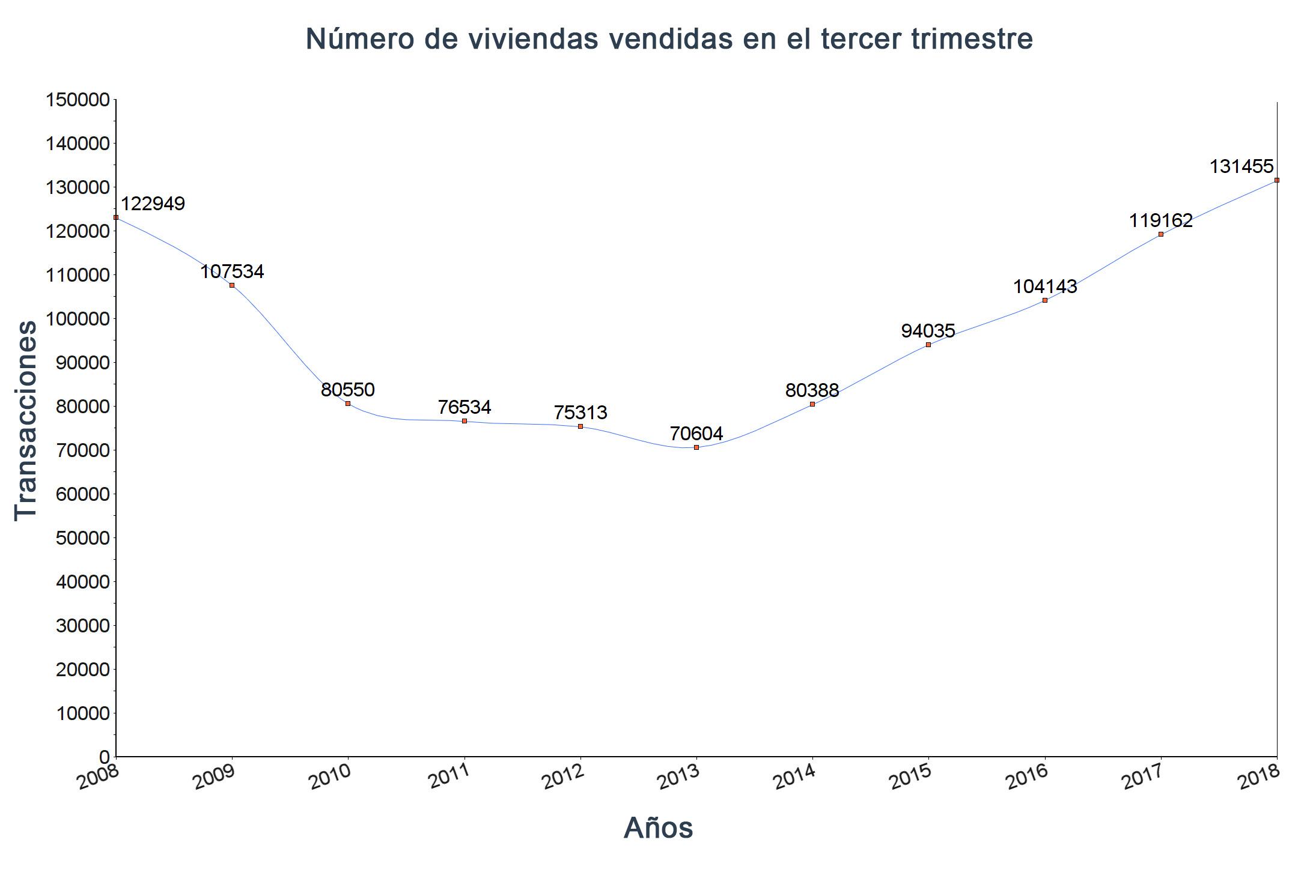 Compra de vivienda España