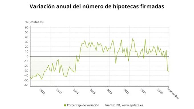 Variación anual número de hipotecas