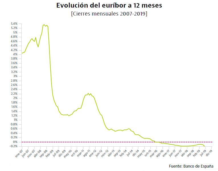 evolución euribor mes a mes