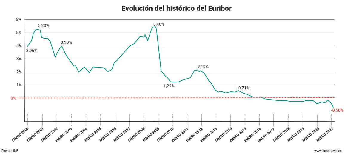 euribor-historico-2021