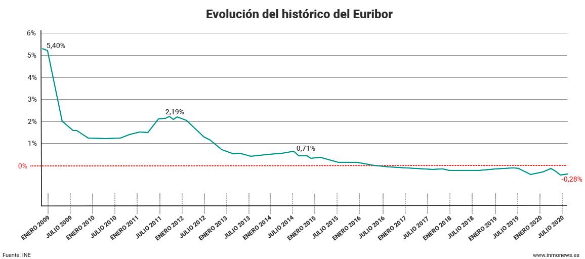euribor-historico-julio-2020