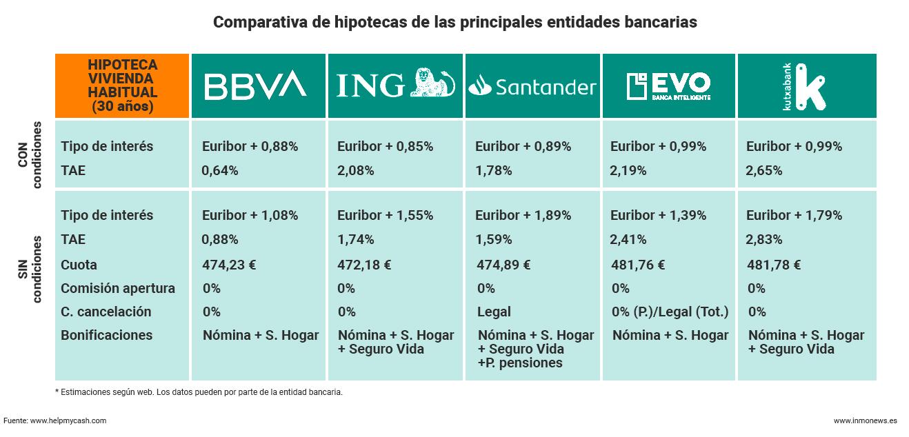 hipotecas-bancos-tasaciones