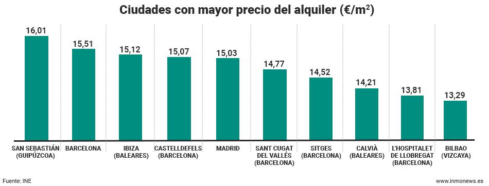 ciudades-mayor-precio-alquiler