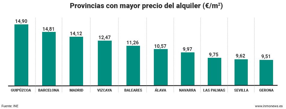 provincias-mayor-precio-alquiler