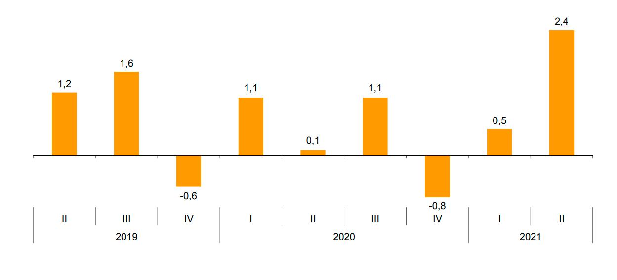 Tasa trimestral del índice de precio de vivienda